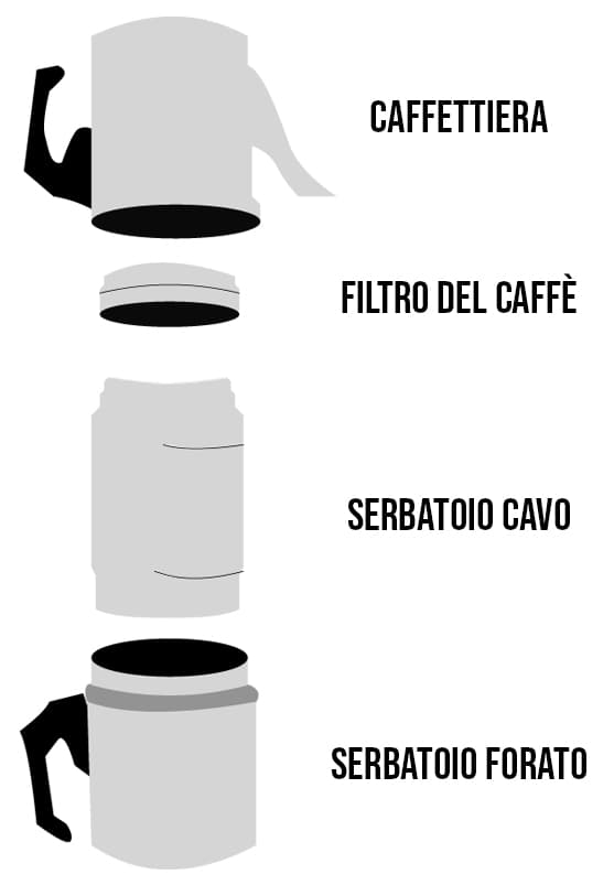 Schema caffettiera napoletana